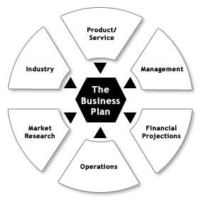 business_plan_diagram